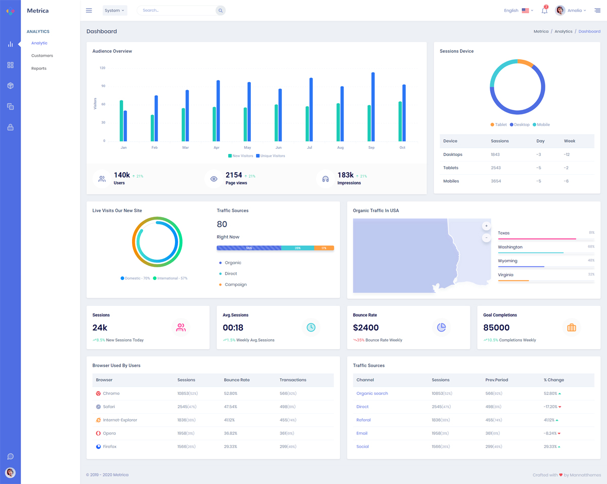 Analytics admin dashboard template